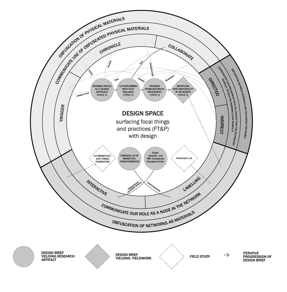 """""""The Beast"""": a diagram situating research projects undertaken in this dissertation in relation to one another. This diagram reveals some of the findings and the complexities surrounding surfacing Albert Borgmann's concept of """"focal things and practices"""" with design. The diagram is not for the faint of heart."""