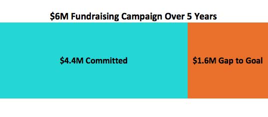 NSSF_donate_gap.png