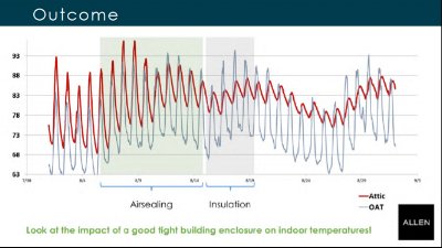 Nyborg - Attic temp fluctuations.png
