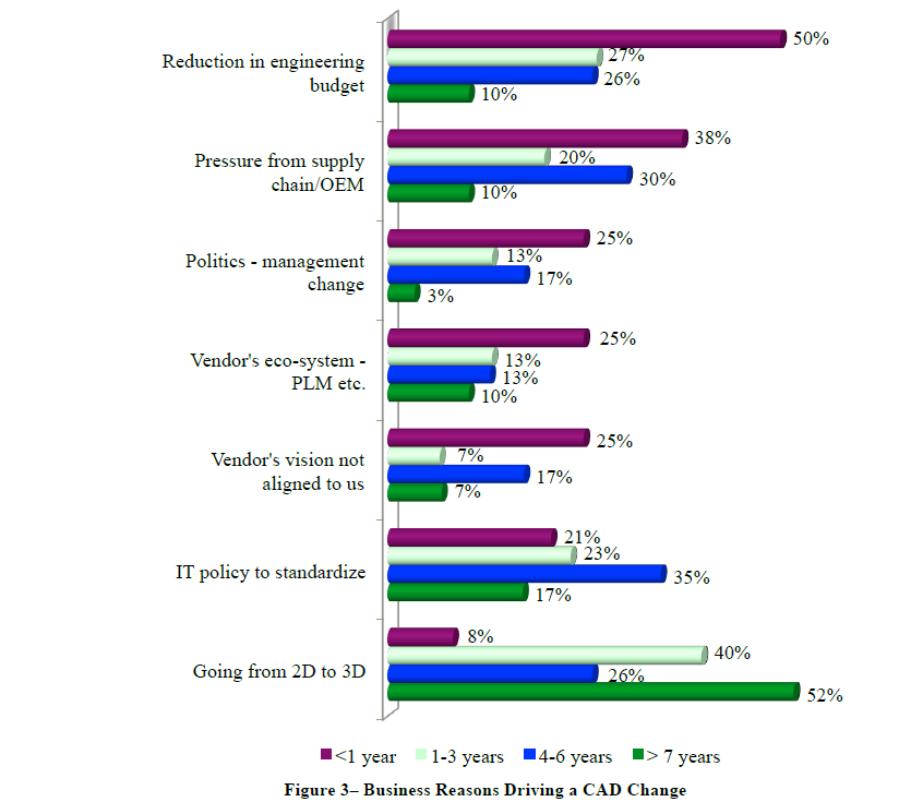 Courtesy of SOLIDWORKS | This chart compares some of the top business reasons for changing CAD tools