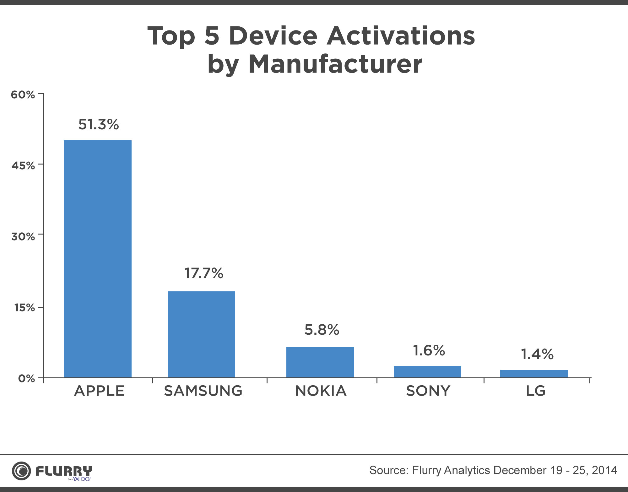Holiday device activations 2014