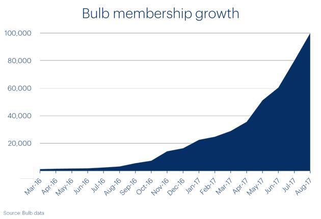 bulb-membership-growth-630.jpg