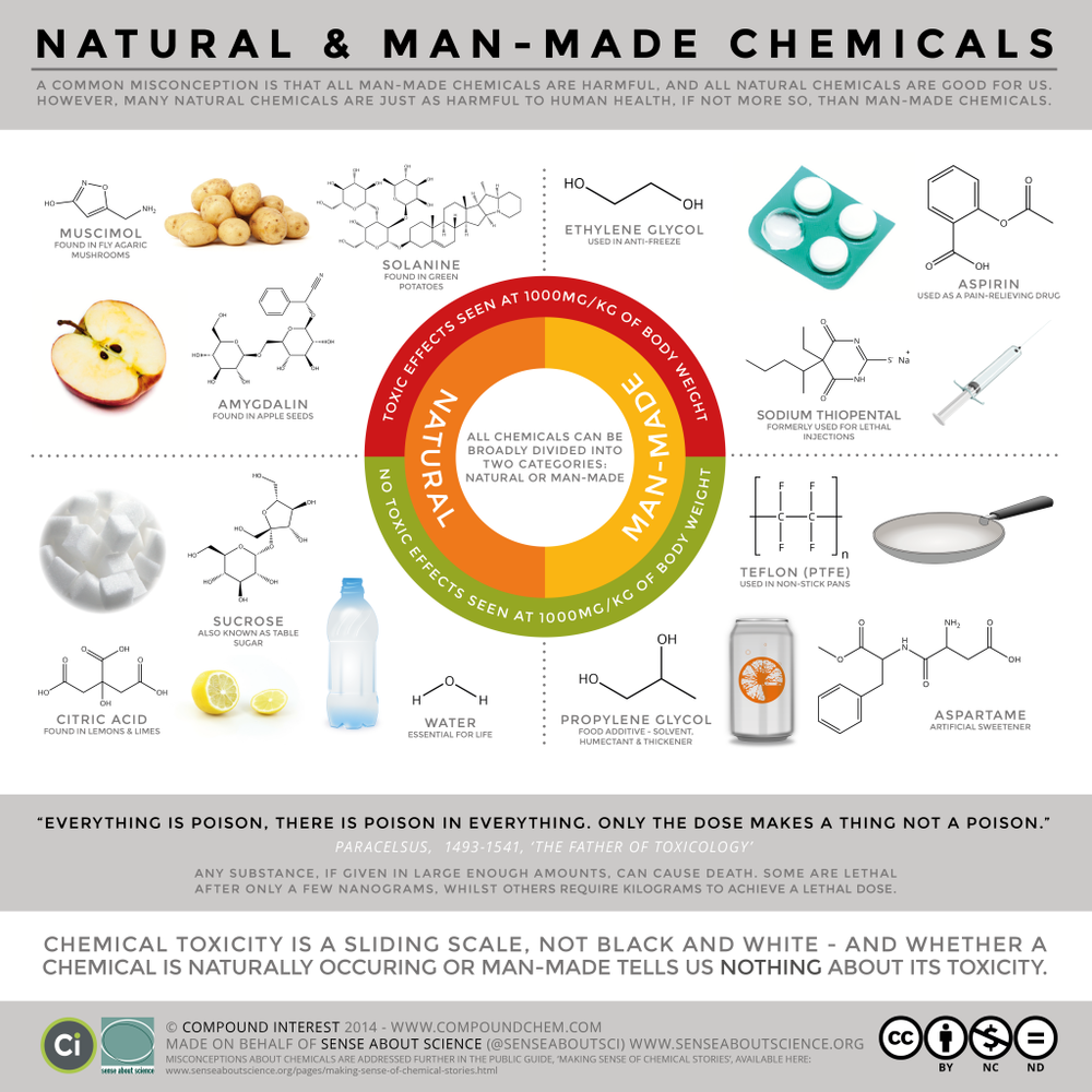SAS-Natural-vs.-Man-Made-Toxicity-FINAL-v2-post-1024x1024.png