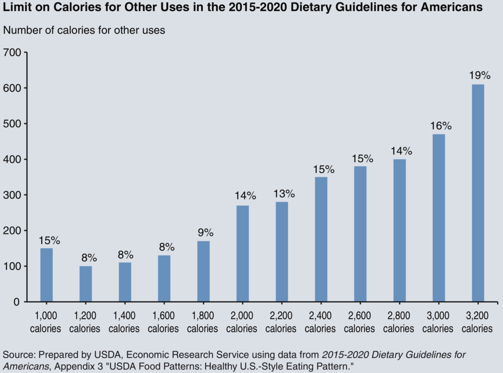 How Americans Eat 1970 Vs 2014 In 11 Charts Nutrition As I Know It