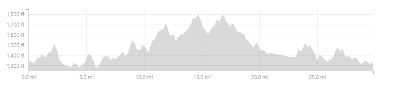 Classic Thursday Ride Elevation.png