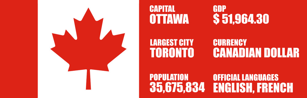 *Source:   Statistics Canada,  World Bank,   Wikipedia,