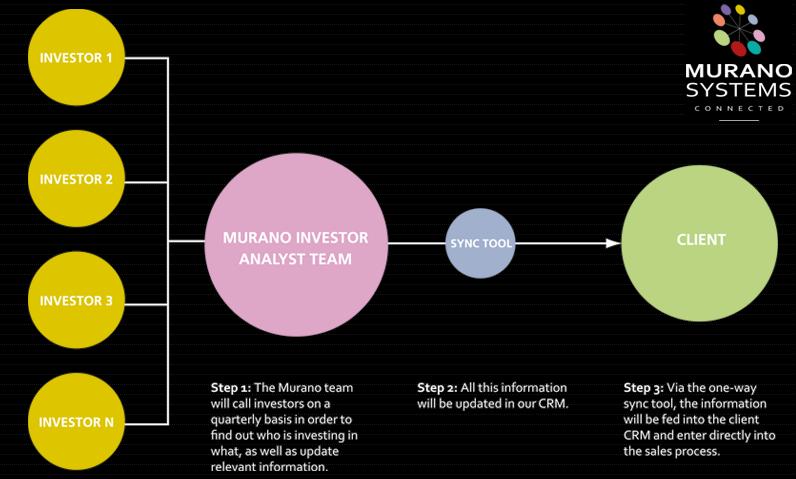 Murano process