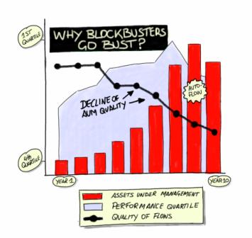 blockbuster graph