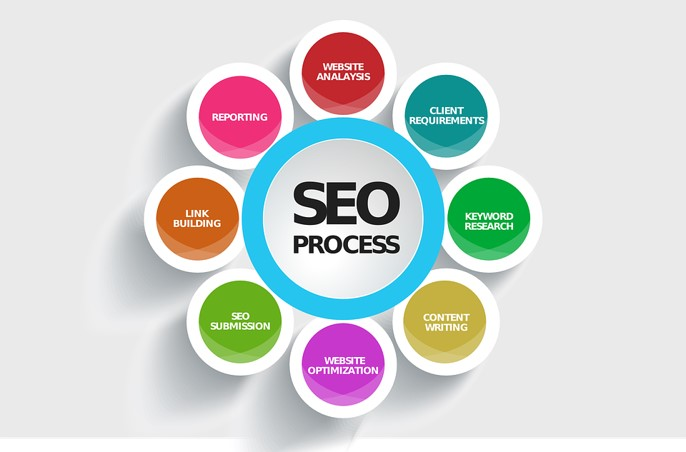 The SEO Process - From basic setup and testing through to implementation.  DeFrae Media are here to smooth the process and make it clear.Click here for our basic checklist.