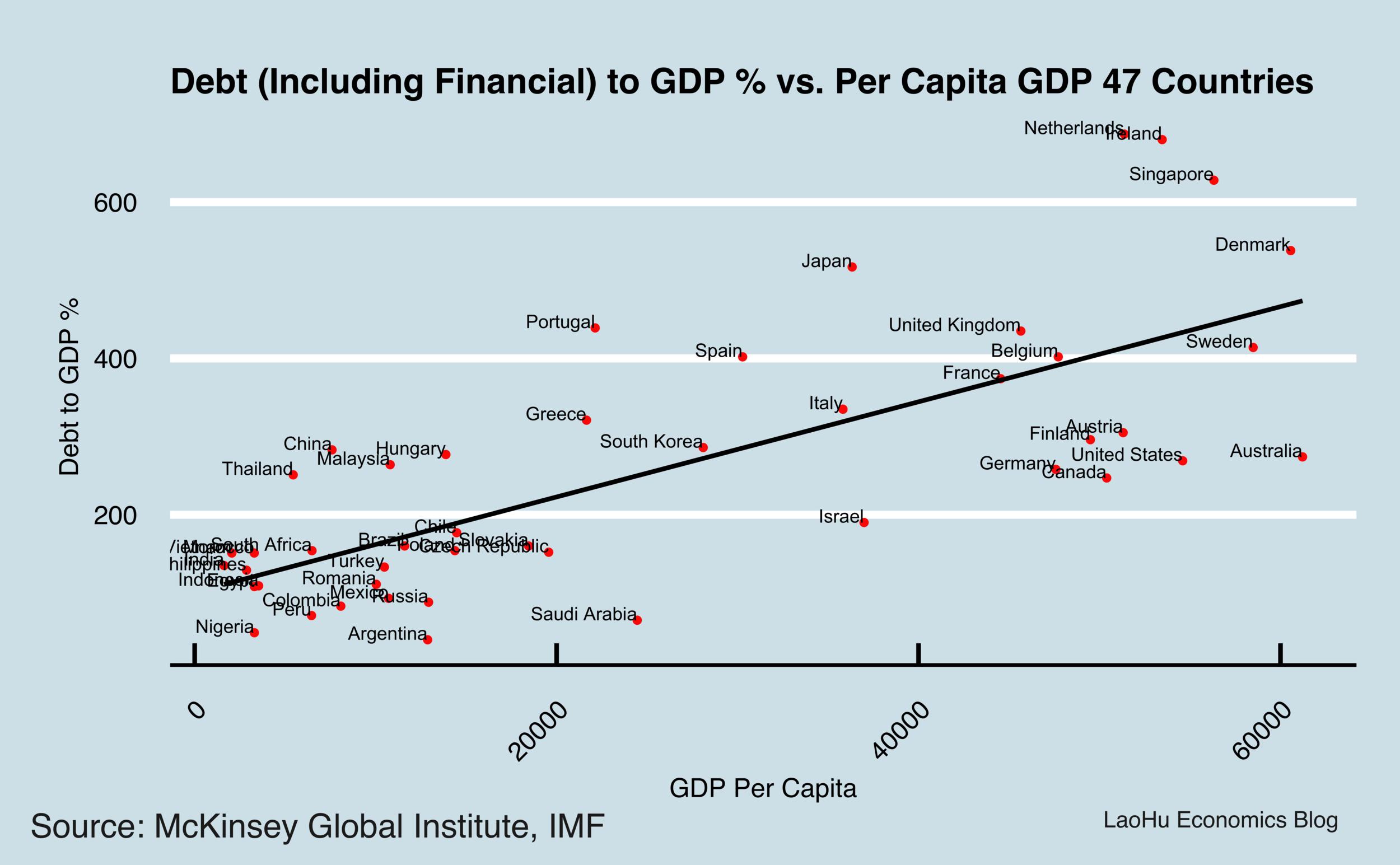 Charts with labels  — Lao Hu Economics Blog