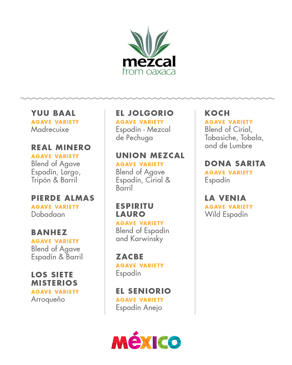 Participant mezcal brands and its varieties