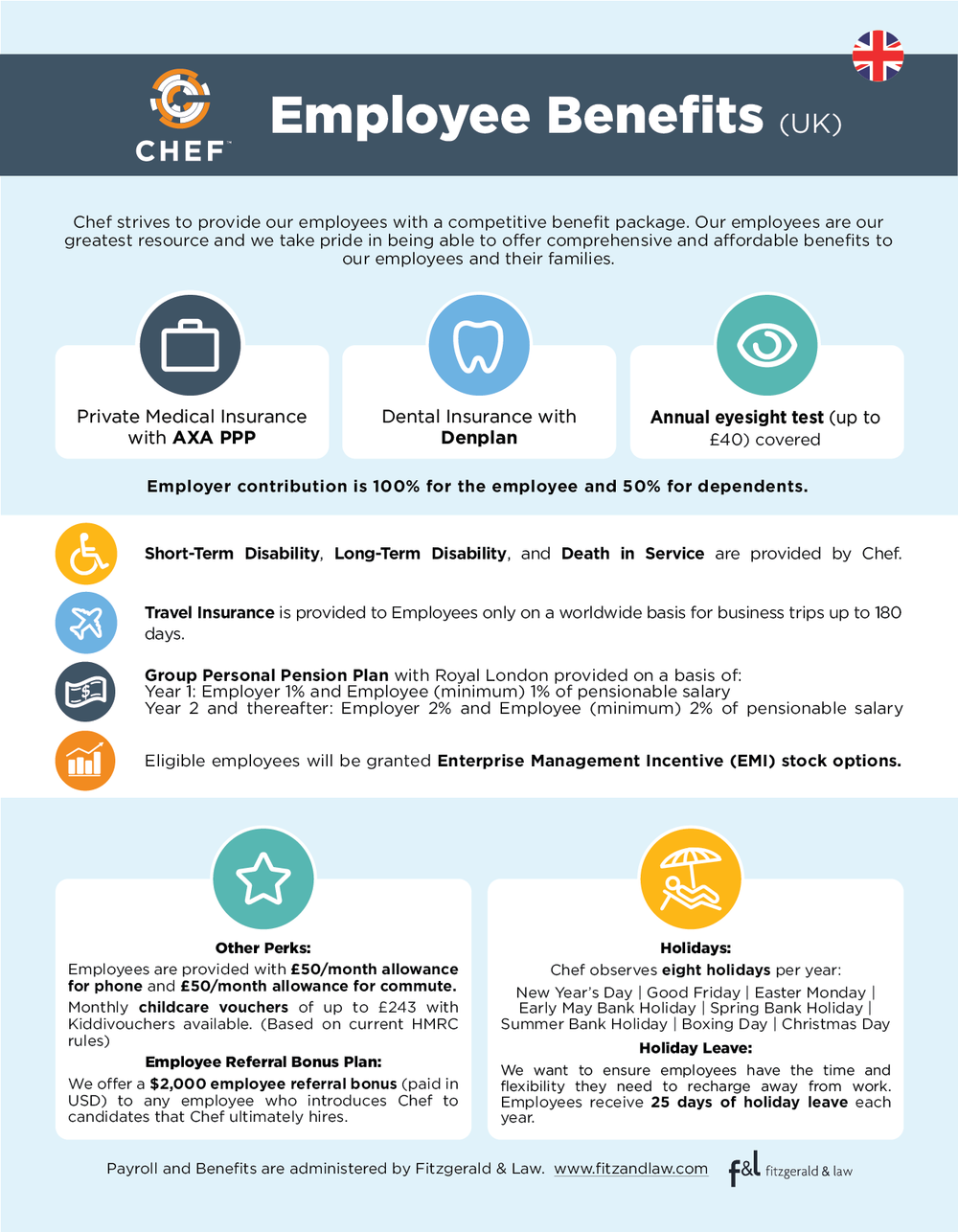 chef employee benefits amanda mccammon us and uk benefits summary infographic design for chef software