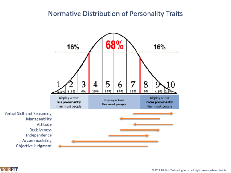 Normative Distribution of Personality Traits.png