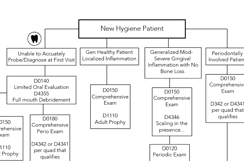 Hygiene Dental Code Flow Chart Hygiene Edge