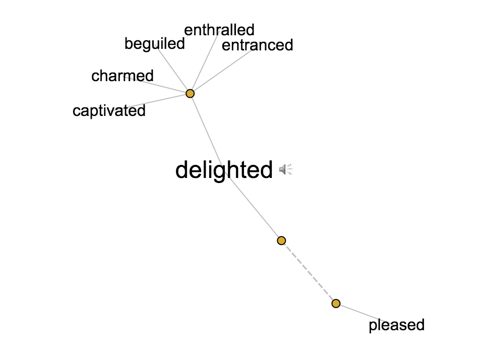 A delightful word web from the  Visual Thesaurus .