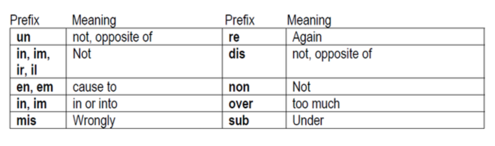 Table of common prefixes. Source:  Learning Tasks