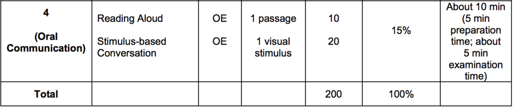 The 2015 PSLE Oral Syllabus from SEAB (Singapore Examinations and Assessment Board).    Mo  re on the   20  15 English syllabus from their release   here  .