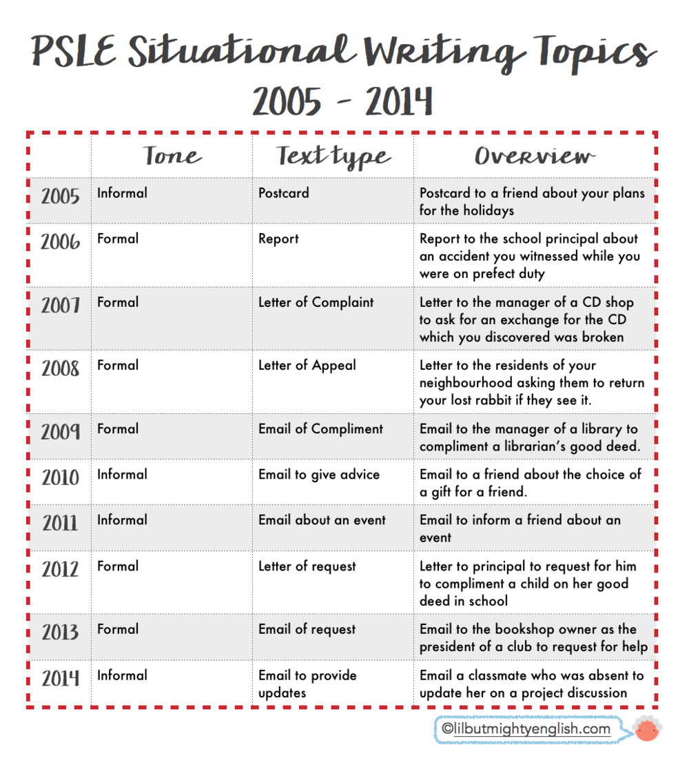 psle english situational writing q a formal vs informal bearing this in mind i thought it be interesting to look at the situational writing topics from 2005 to 2014 past 10 years
