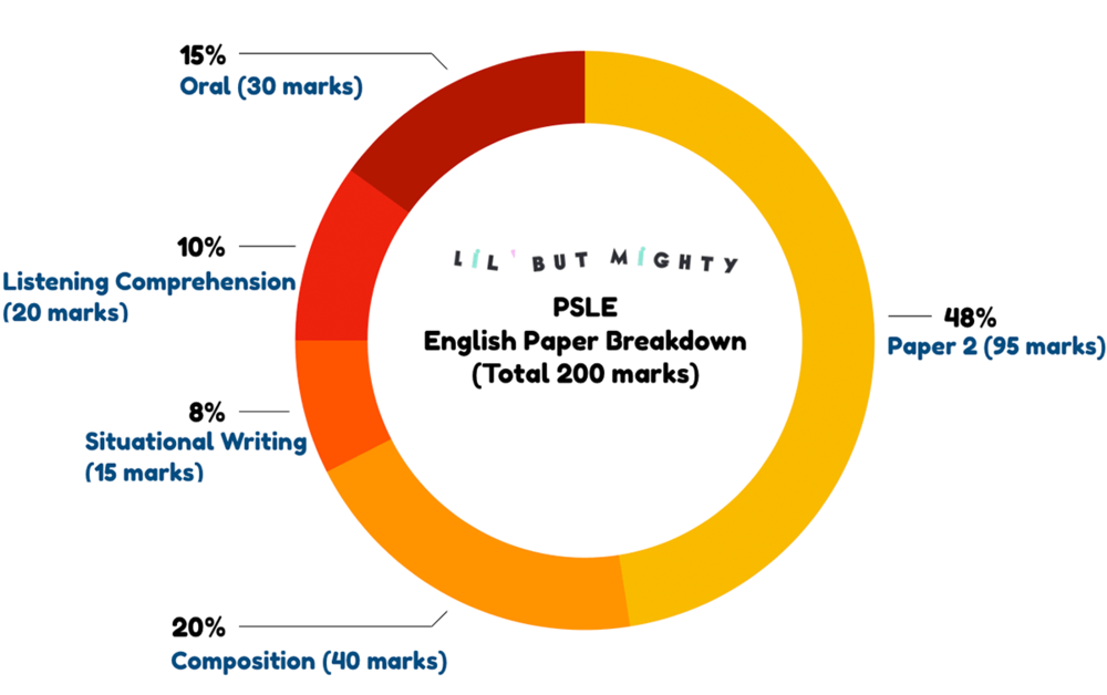 PSLE ENGLISH PAPER BREAKDOWN BY MARKS