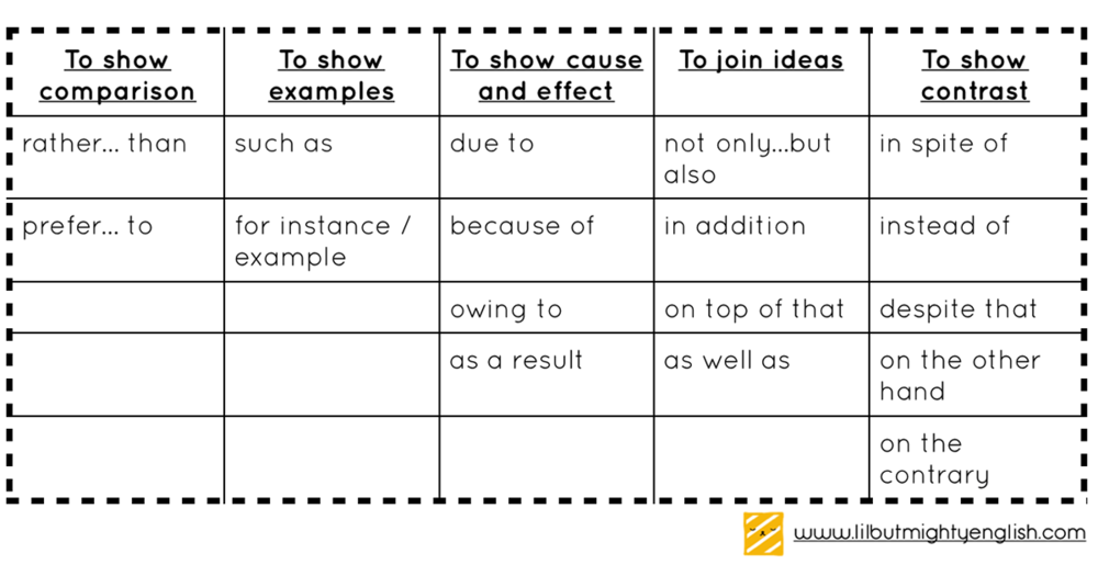 Language related collocations: by function