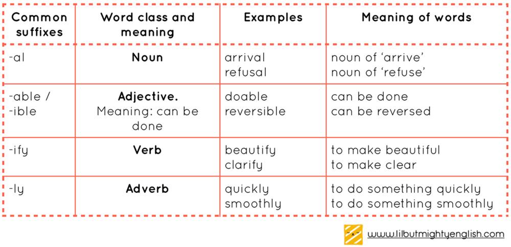 Common suffixes in Primary School English