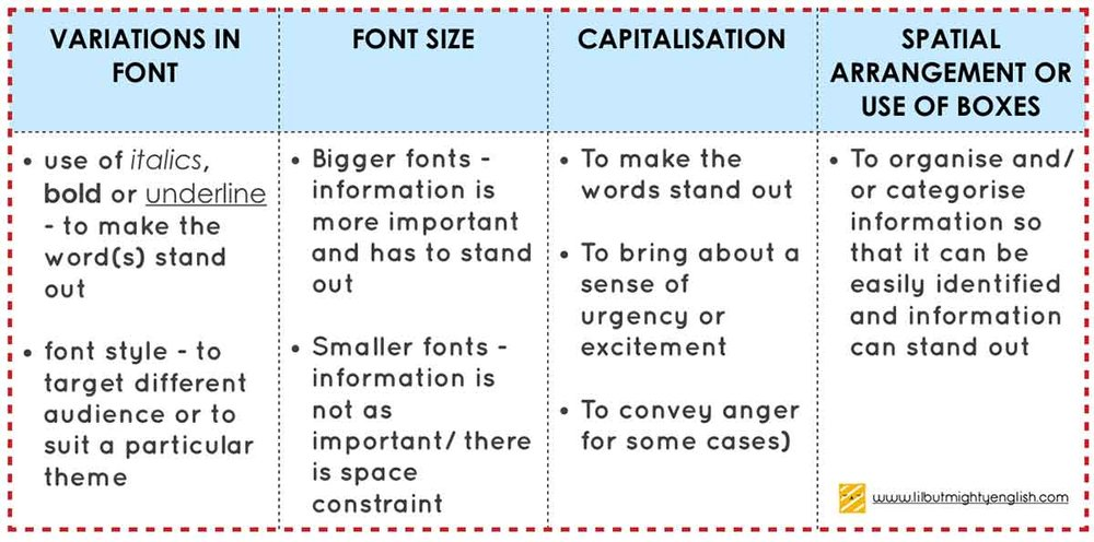 Visual Text Compre | Non-linguistic features summary