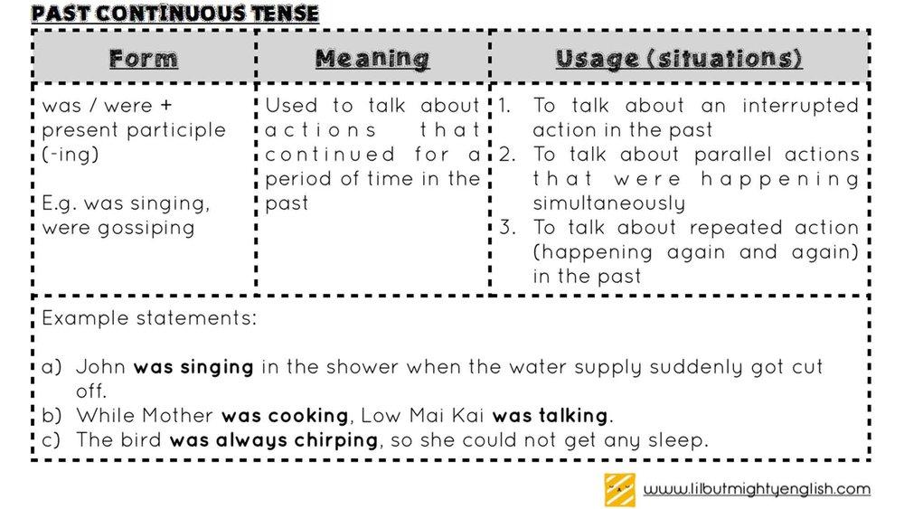 Grammar | Past Continuous Tense Table