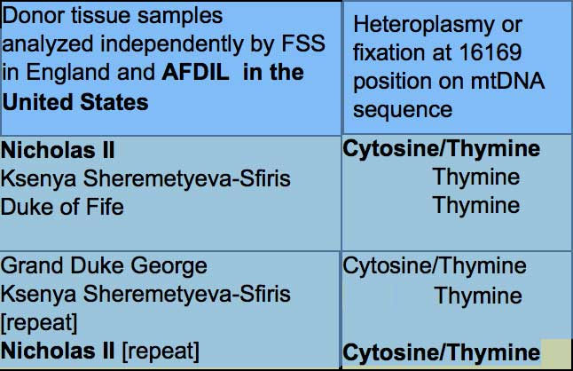 Table 1: Rare heteroplasmy mutations in the Romanov Family and their relatives