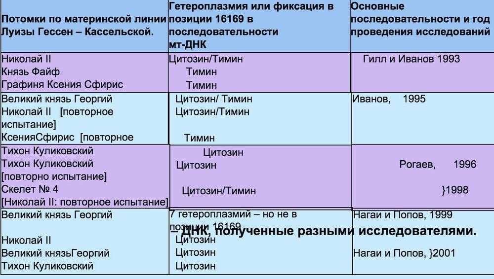 Таблица 3. Результаты мт - ДНК, полученные разными исследователями.