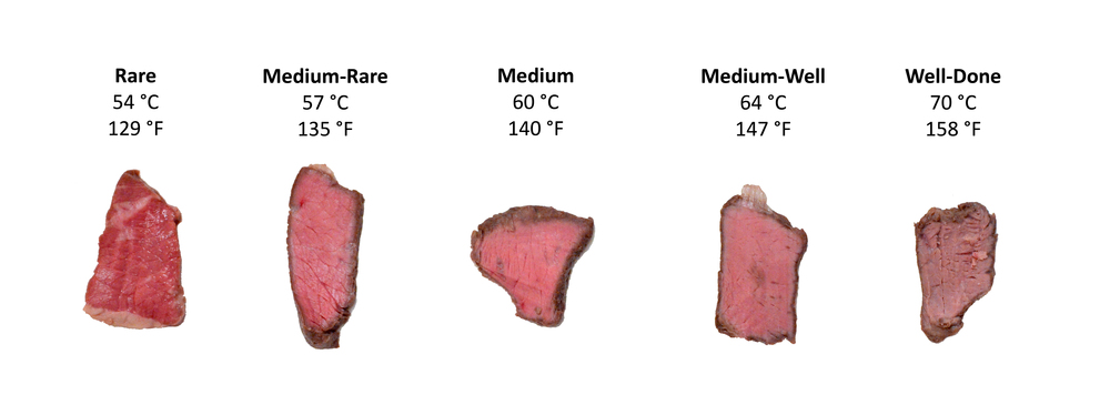 Sous Vide Steak Spectrum  [Photograph: David Chan]