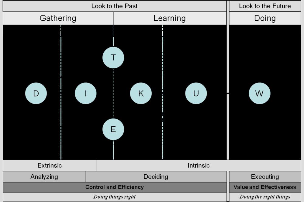 Ervick, Michael (2012) DIKW Perspective