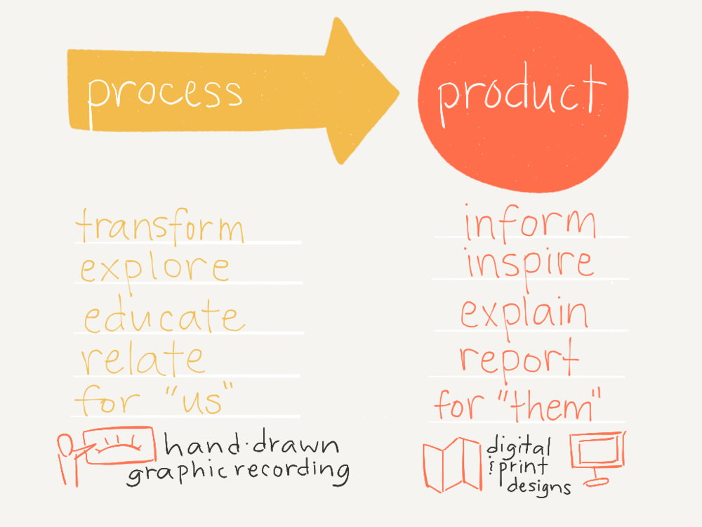 The different purposes of focusing creative work on process or product - and the type of visual that I think is best for each