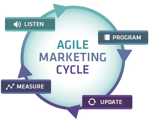 Image result for agile marketing