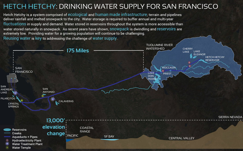 Figure 3. The Tuolumne River Watershed supplies drinking water to San Francisco and other Bay Area counties