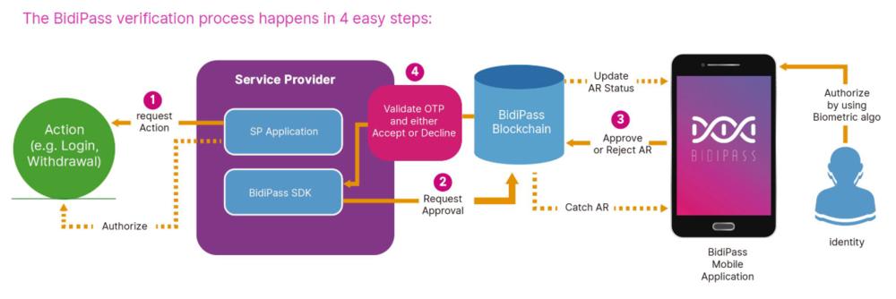 Flowchart of the verification process. Taken from bidipass.org