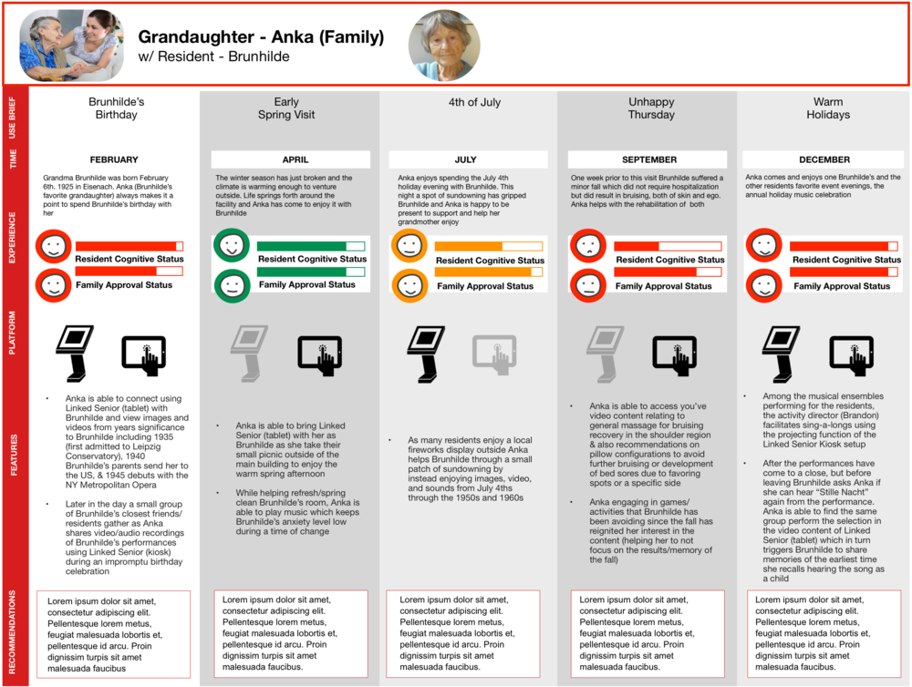 Linked Senior Persona User Journeys - Family Anka.png