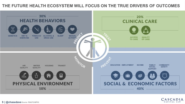 Healthcare Industry Taxonomy for the New Health Ecosystem (click & view slides 4-8 for complete taxonomy)