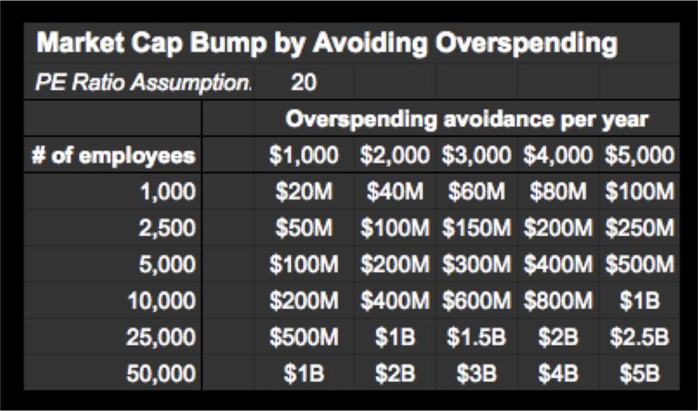 Translating overspending avoidance into market cap impact