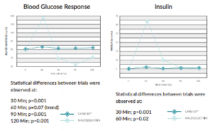 Carb10_Blood_Clucose_Response_and_Insulin_Charts.png