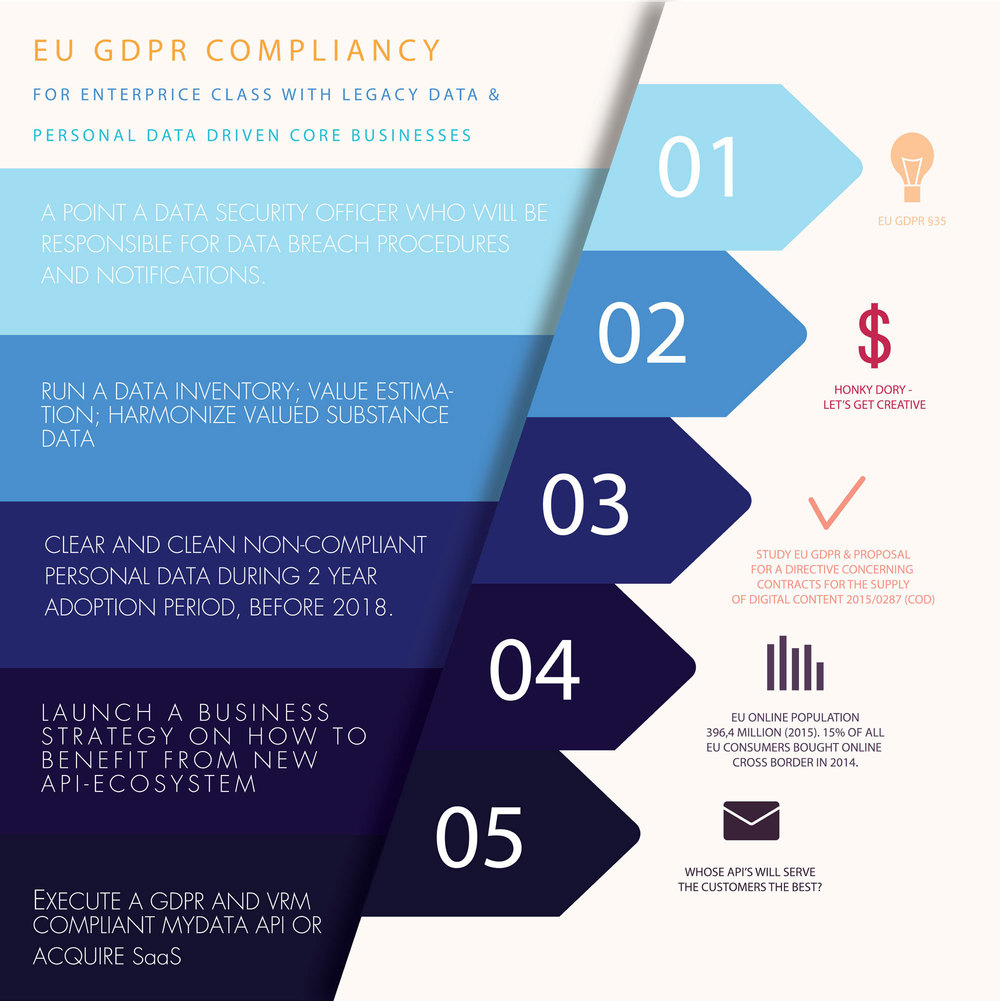 EU GDPR COMPLIANCY