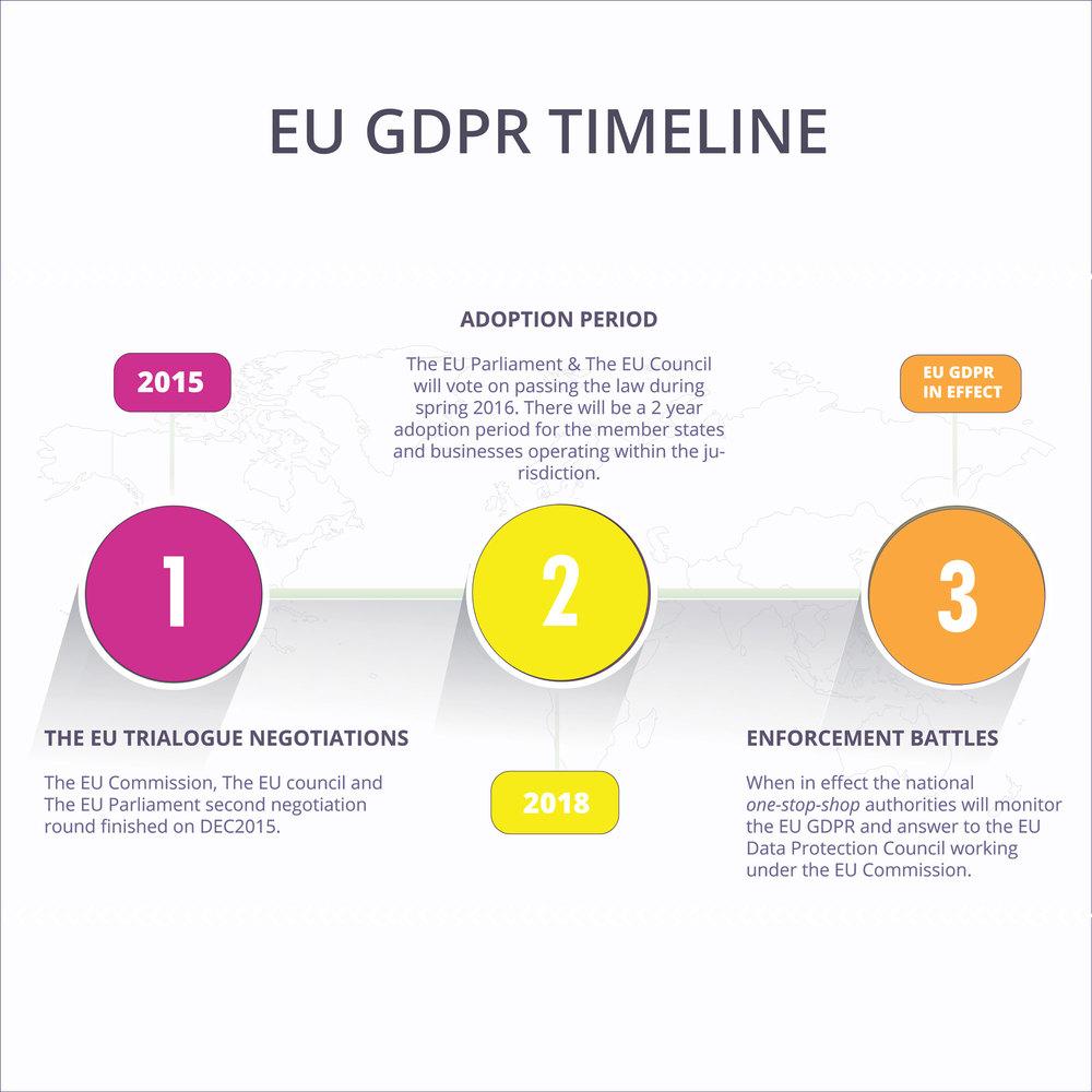 EU GDPR TIMELINE