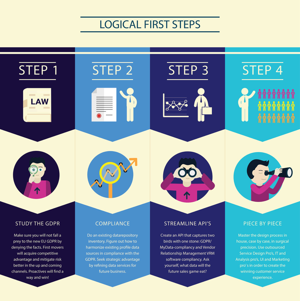 Logical first steps