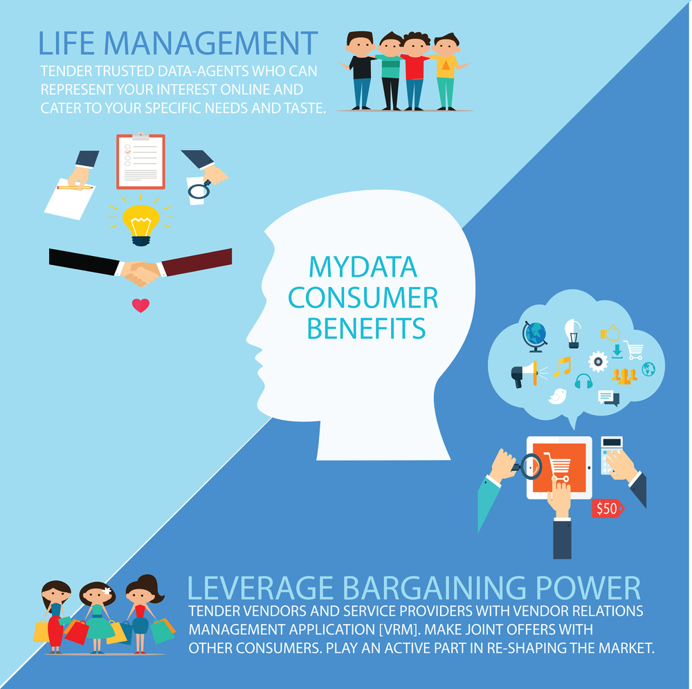 MyData consumer benefits