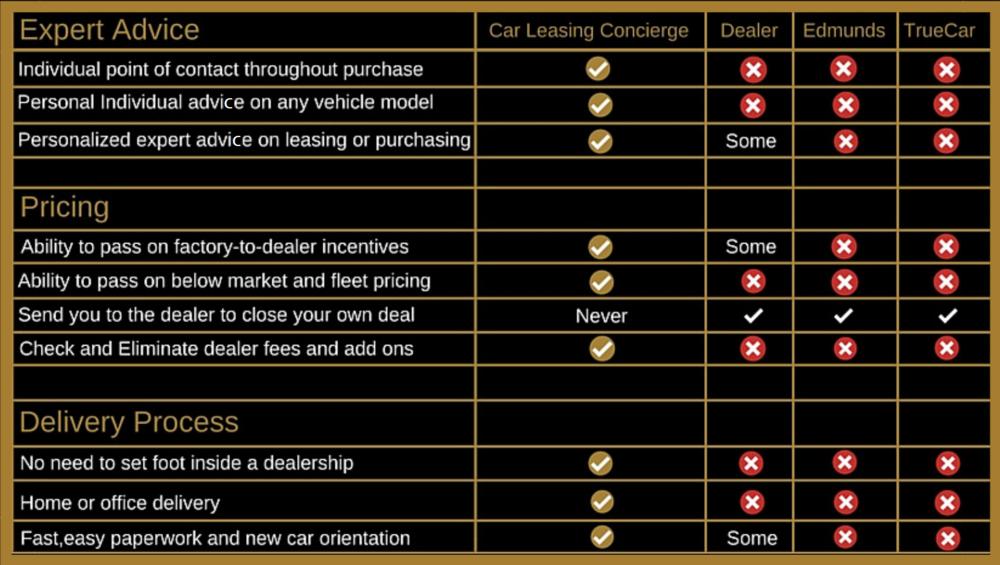 Car Leasing Concierge comparison sheet