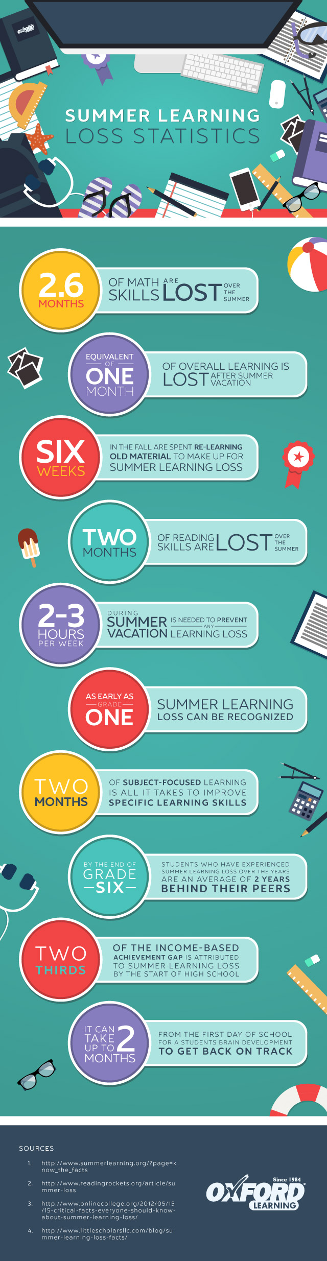 Source: https://www.oxfordlearning.com/summer-learning-loss-statistics/