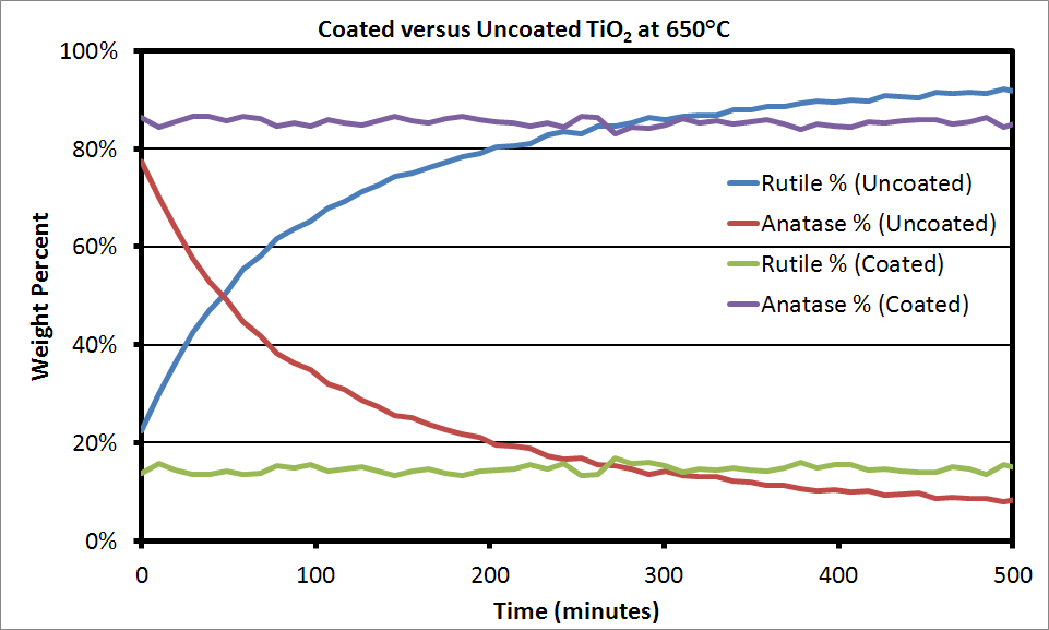 Coated vs Uncoated TiO2 Phase Transition 650C.PNG