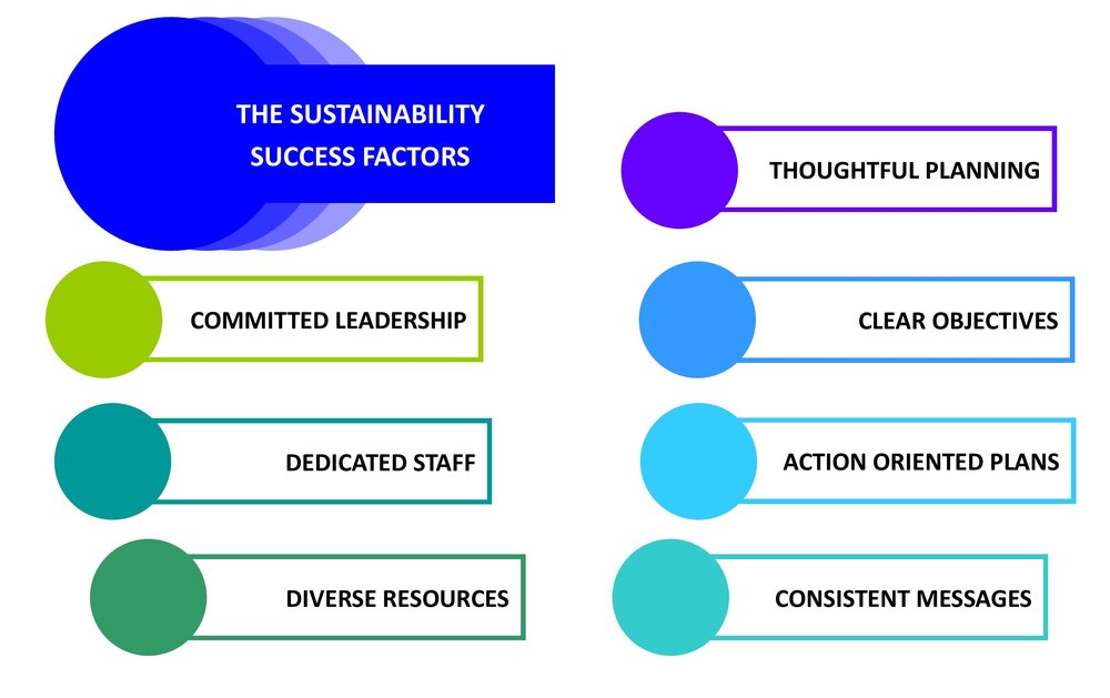 Success Factors Graphic New.jpg
