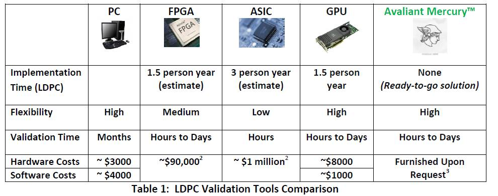 LDPC validation decoder GPU FPGA ASIC BER BLER FEC Puncturing Shortening
