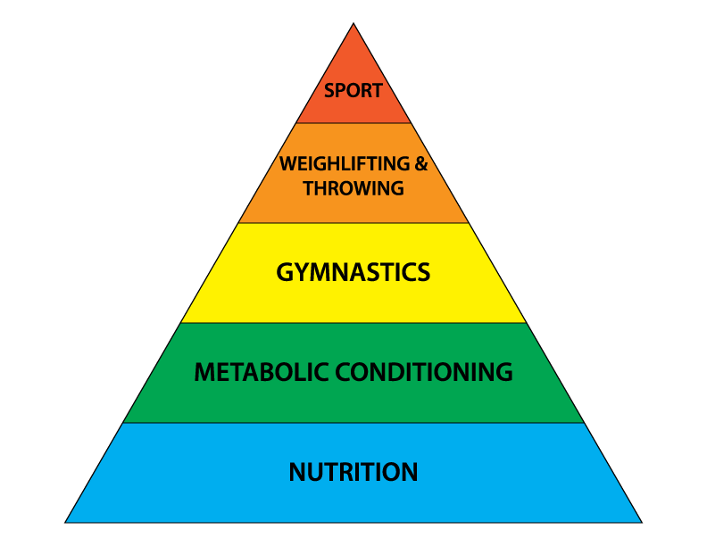"""The Theoretical Hierarchy of the Development of an Athlete"" --Greg Glassman."