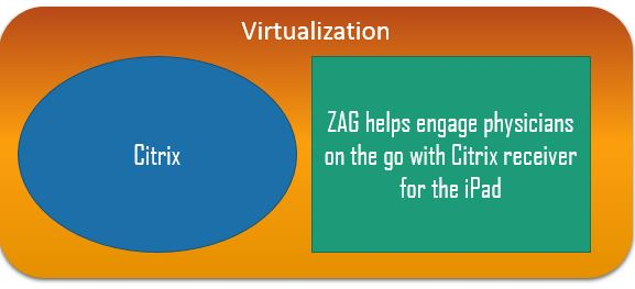 Virtualization Case Study